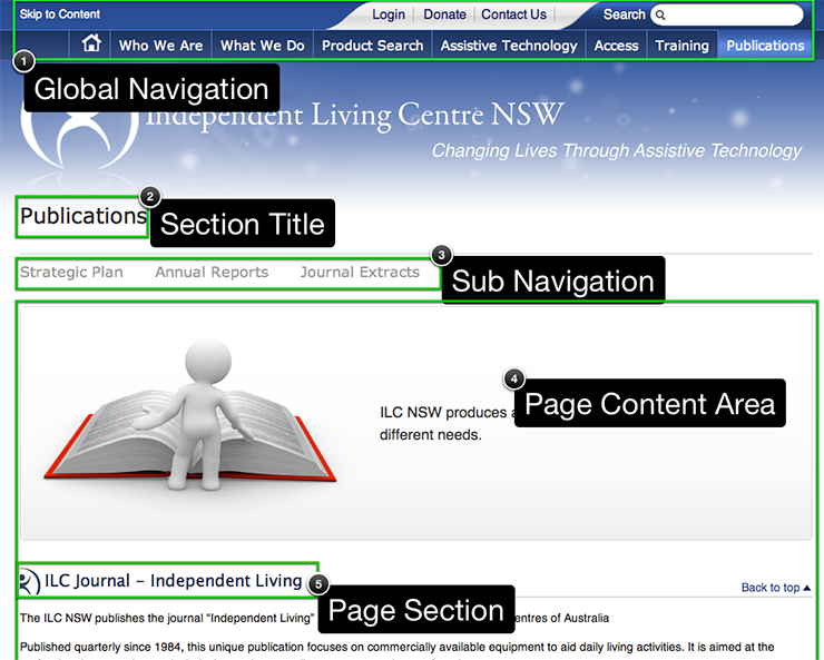 annotated screenshot of the Publications webpage highlighting the different sections of the page structure
